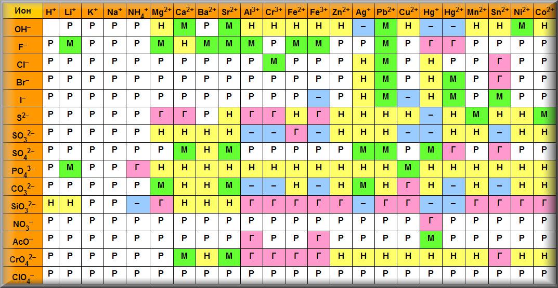 таблица цветов химических соединений